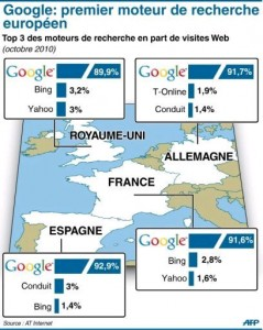 Google, Bing et Yahoo