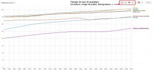 Graphique de l'espérance de vie