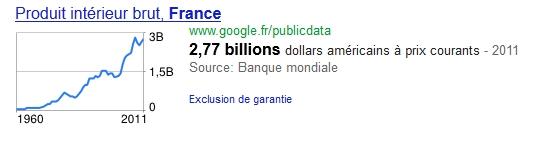 graphique du PIB en france dans les résultats Google