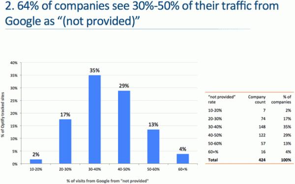 taux not-provided des entreprises