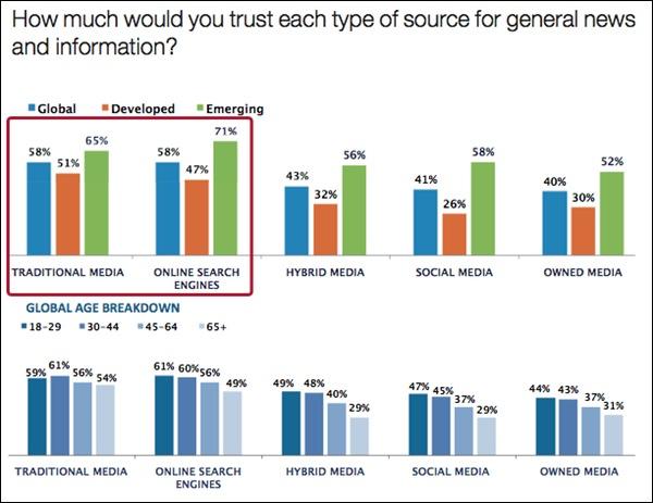 enquête de confiance 2013