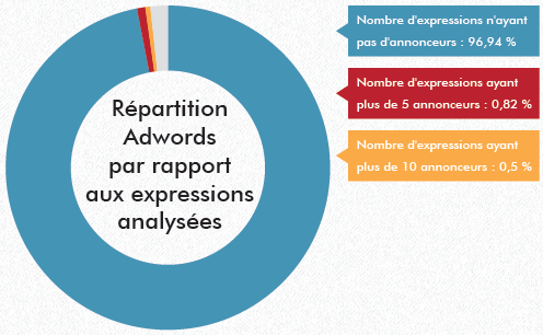 repartition-mots-cles_google-adwords