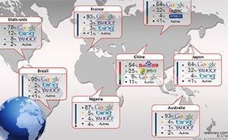 Parts de marché des moteurs de recherche dans le monde