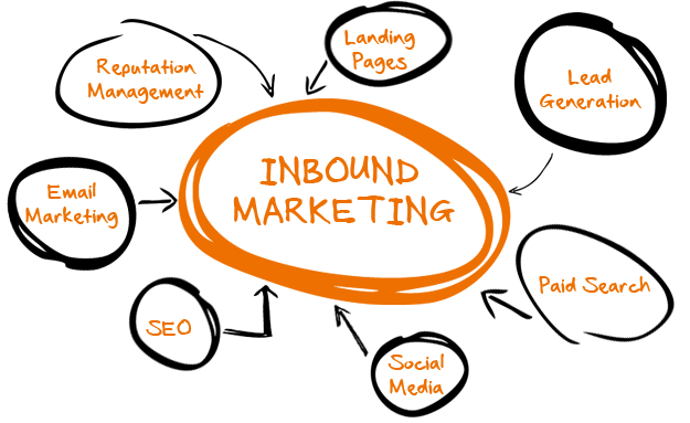 schéma de l'inbound marketing en anglais