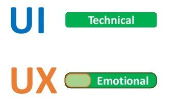 expérience utilisateur, expérience interface