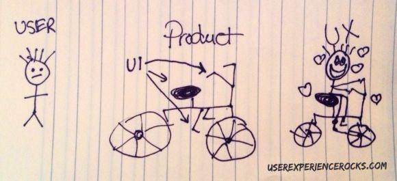 l'expérience utilisateur en dessin