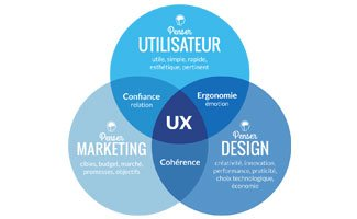 L'expérience utilisateur UX n'est pas l'interface utilisateur UI